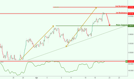 USDCHF: USDCHF testing resistance, potential drop!