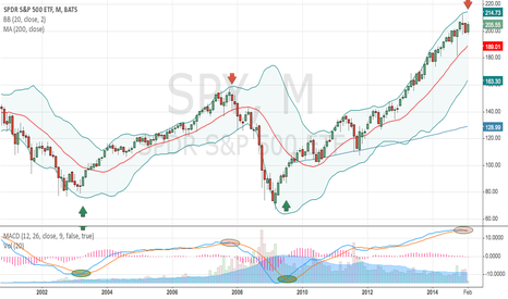 "SPY: $SPY Monthly Chart with MACD Crossovers Says ""Risk Off"""
