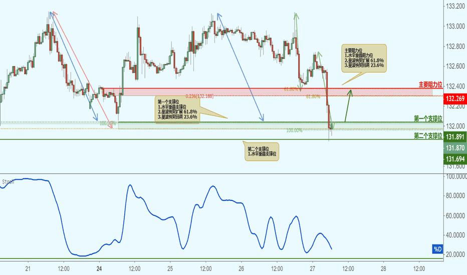 EURJPY: EURJPY 欧元兑日元(30分钟图)-接近支撑位,反弹上涨!