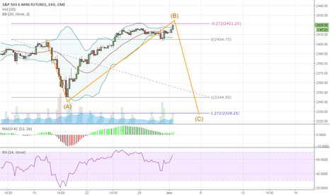 ES1!: SPX Correction Coming