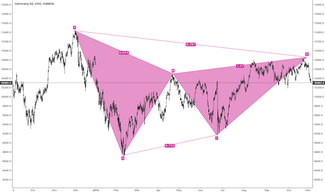 DE30EUR: DAX Bearish Gartley