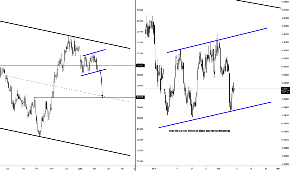 NZDCAD: NZDCAD - SHORT - ASCENDING FLAG/CHANNEL