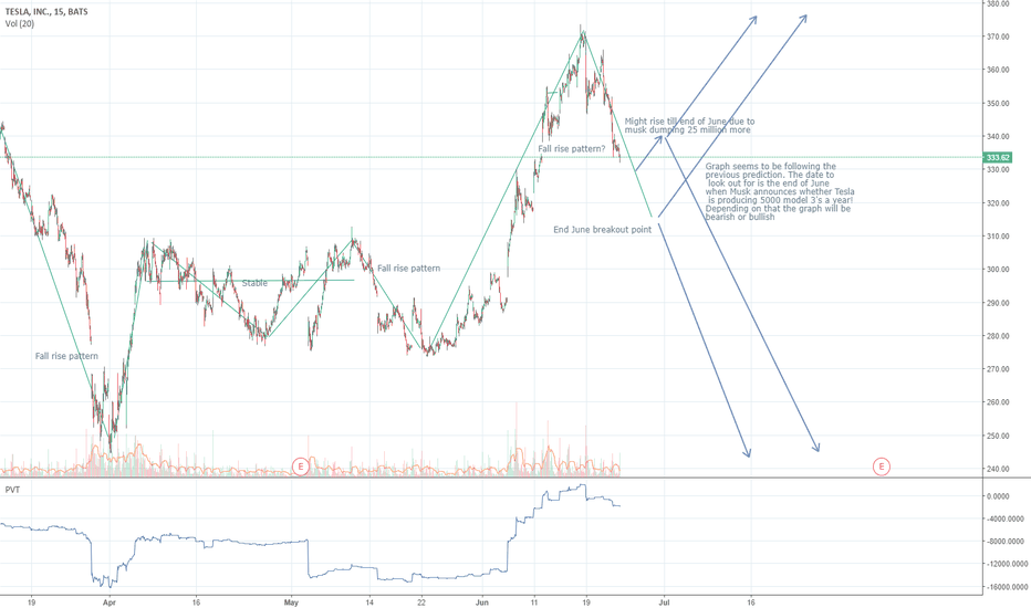TSLA: TESLA ANALYSIS LOOK OUT FOR END OF JUNE PRODUCTION REPORT!!! PVT