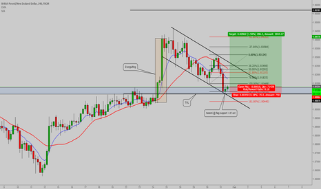 GBPNZD: GBPNZD LONG - TRADE