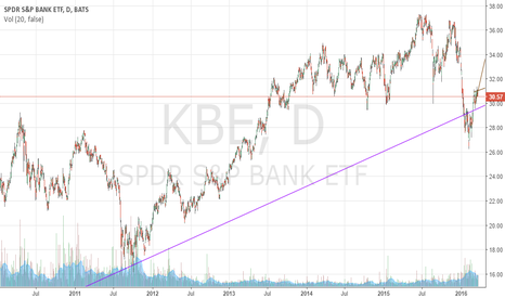 KBE: Is That Bullish Pennant Or Rising Wedge Between The Brown Lines?