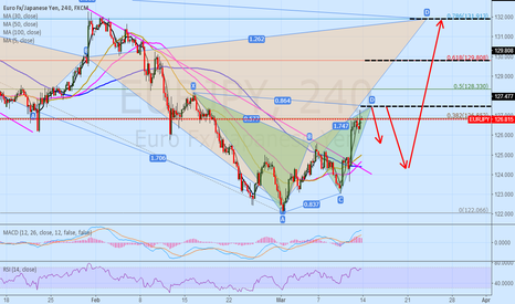 EURJPY: EURJPY 4H BAT short and long