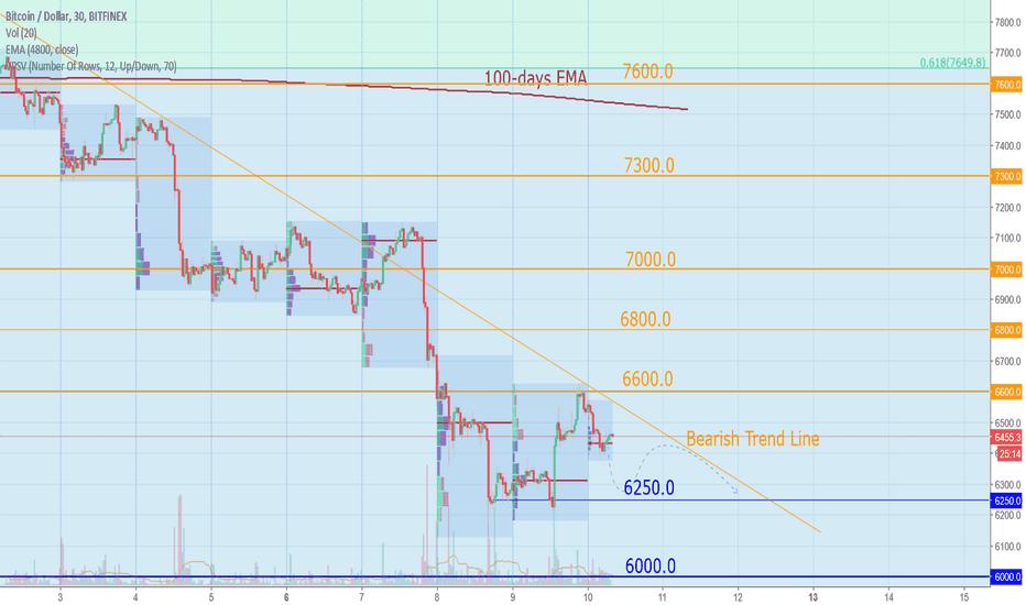 BTCUSD: Bitcoin Today: Bearish, no hints on reversal yet