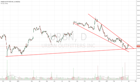 URBN: descending wedge into support