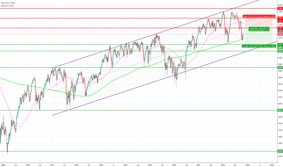 UK100: Limit sell at 7300