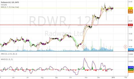 RDWR: 3 buy point