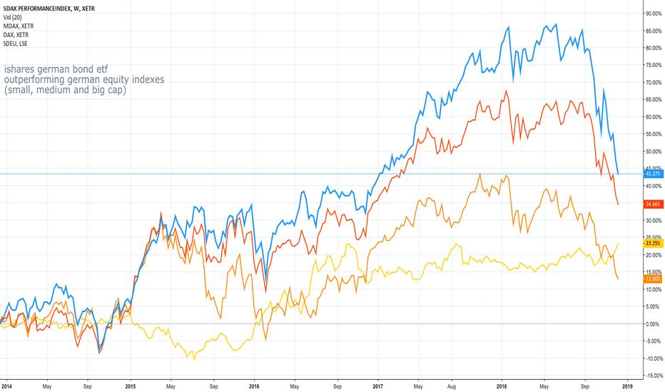 "SDXP: ""DAXes"" vs German Bond ETF performance ..."