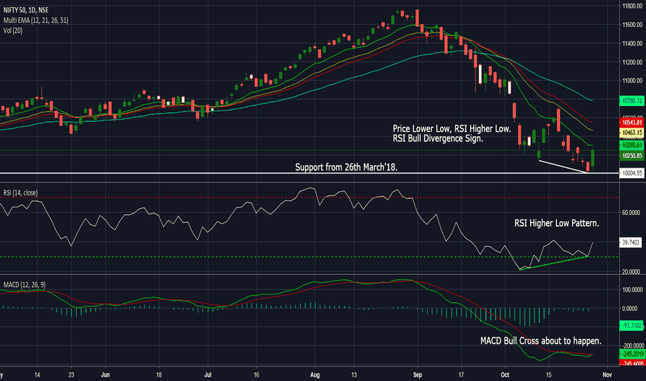 NIFTY: NSE Nifty Looking Boolish