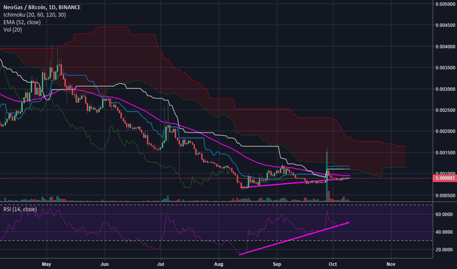 GASBTC: GAS/BTC Flattening out and looking good