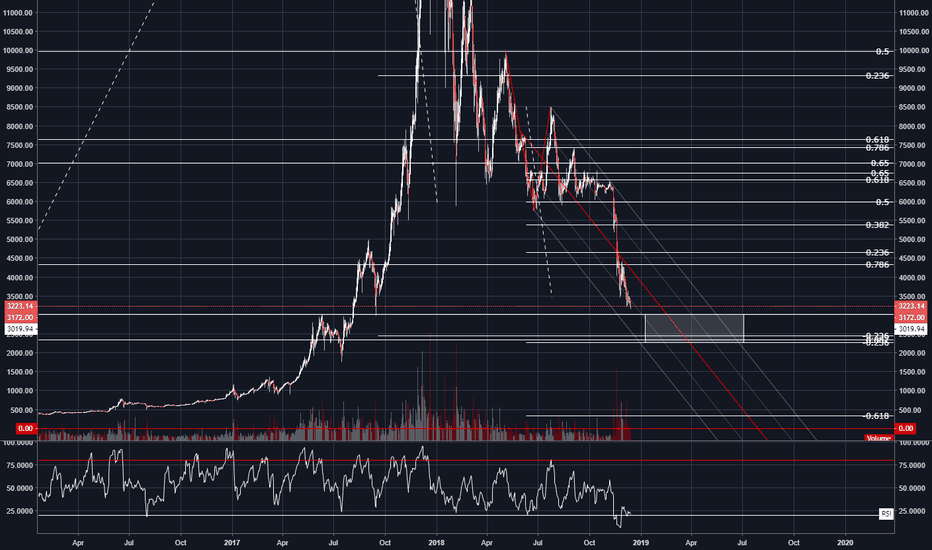 BTCUSD: BTC/USD Daily Bounce and Die