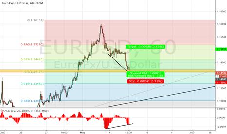 EURUSD: EUR USD H1 DIVERGENCE