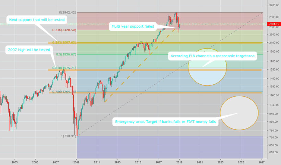 SPX: S&P 500, Next support lines using FIB Channels