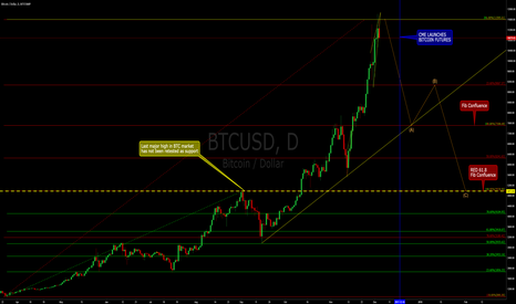 BTCUSD: BITCOIN: Top buyers will be baptised with blood. Chart 2.