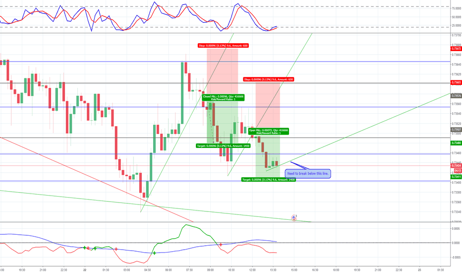 AUDUSD: AUDUSD, looking for another short (scalping)