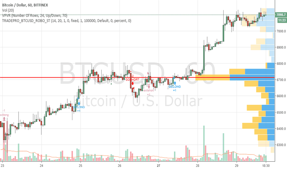 BTCUSD: BTCUSD - Show AFL system with > 80% accuracy on hourly charts ?