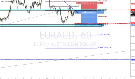 EURAUD: CORTO EUR/AUD
