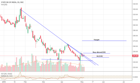 SBIN: SBI Short term view