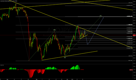 AUDJPY: AUDJPY possible wave count