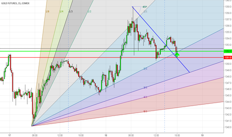 GC1!: GC, Bull Trade from 1352, with Stop 1351