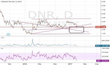 DNR: DNR range bound