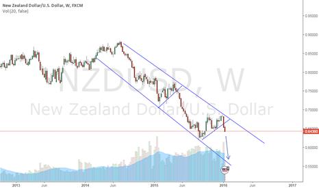 NZDUSD: Long term trade