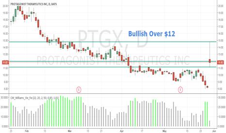 PTGX: Bullish Over $12