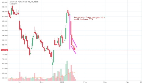 SPTL: Bearish Flag Sintex plastics