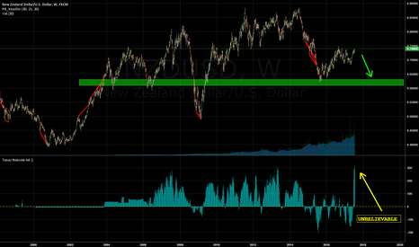 NZDUSD: Do you want 1000 pips quickly