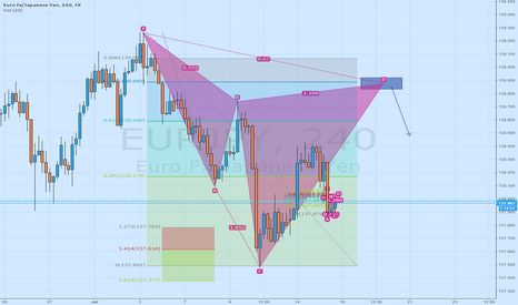 EURJPY: EURJPY Possible Cypher setting up