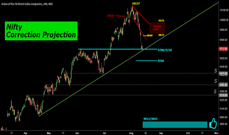 NIFTY: Nifty: Correction Projection