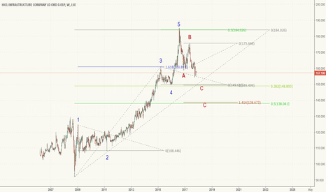 HICL: HICL - UK investment income investment trust - more downside