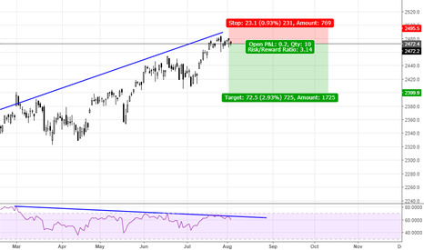 SPX: S&P 500 RSI divergence, daily chart