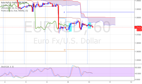 EURUSD: EURUSD will fall again?