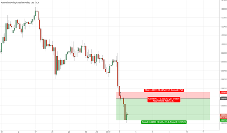 AUDCAD: AUDCAD: In search of short