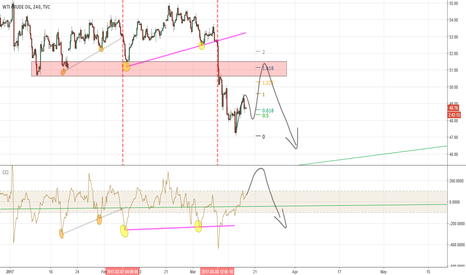 USOIL: USOIL Possible Short coming up