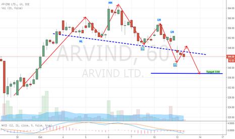 ARVIND: Arvind Head N Shoulder (Bearish)