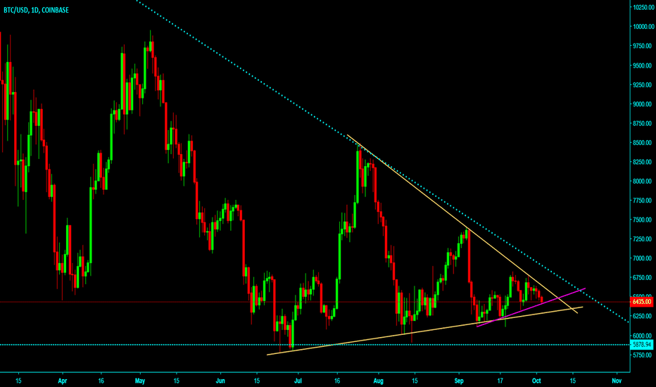 BTCUSD: BTCUSD 1 day candle/ follow the triangle pattern.