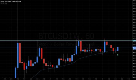 BTCUSD1W: Bitcoin may attack.