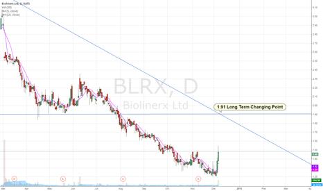 BLRX: BLRX