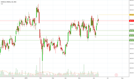 HAVELLS: SELL HAVELLS