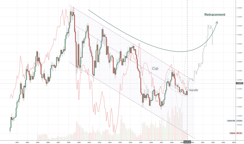 Cup And Handle — Chart Patterns — TradingView