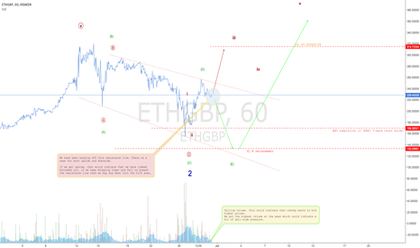 ETHGBP: Ether suspension