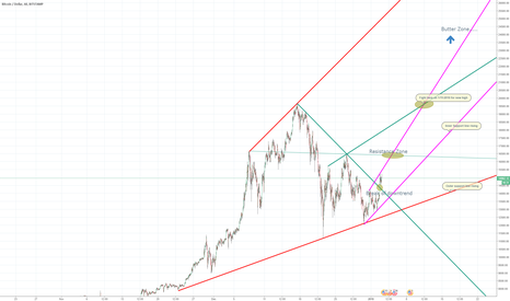 BTCUSD: My BTC Forecast for Jan 2018