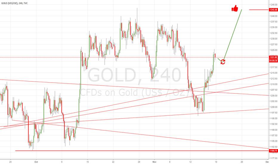 GOLD: TP GOLD