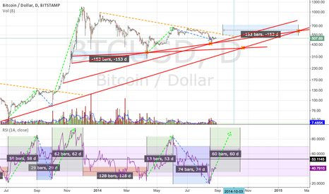 BTCUSD: Very strong resistance points coincidence? Or not?