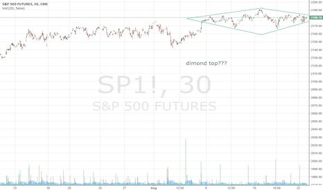 SP1!: sp500 dimond top